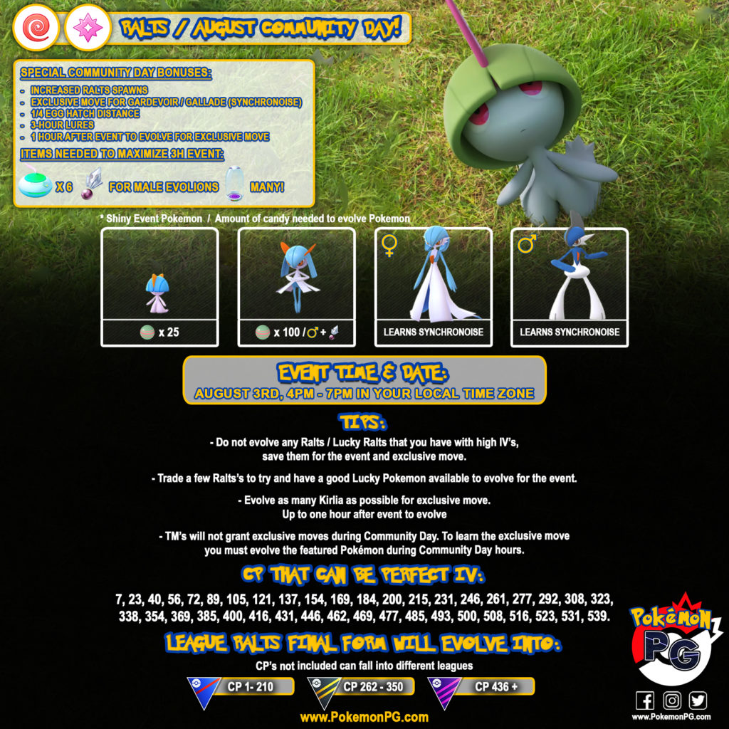 Ralts Community Day Guide
